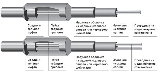 Система обогрева LONG PIPE
