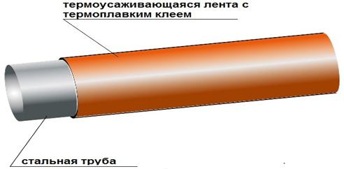 купить трубы с термоусаживающейся лентой